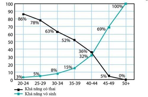 kha-nang-thu-thai-cua-phu-nu-co-lien-quan-den-tuoi-tac-hinh-anh2
